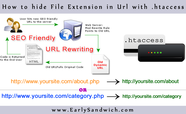 Hide-File-Extension-in-URL-with-htaccess.png