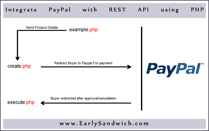 Integrate PayPal REST API into Website