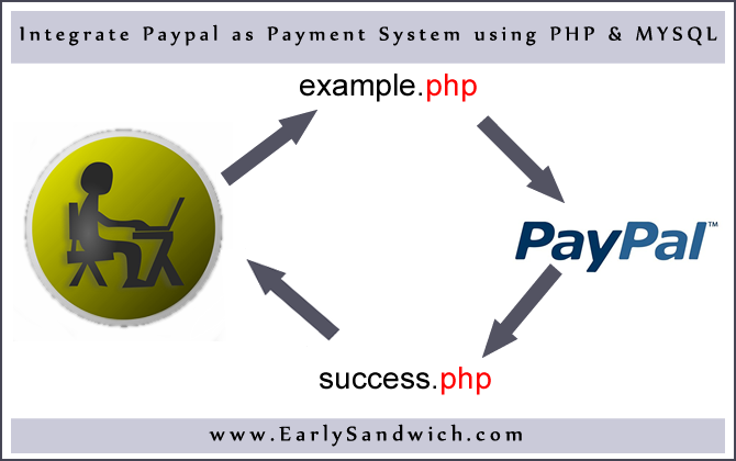 Integrate Paypal as Payment System in Website using PHP & MYSQL