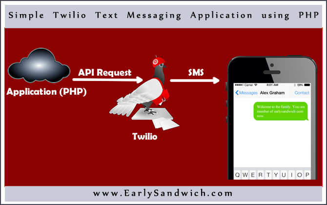 Simsple Twilio Text Messaging Application using PHP