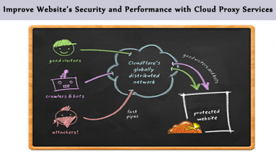 Improve Website's Security and Performance with Cloud Proxy Services